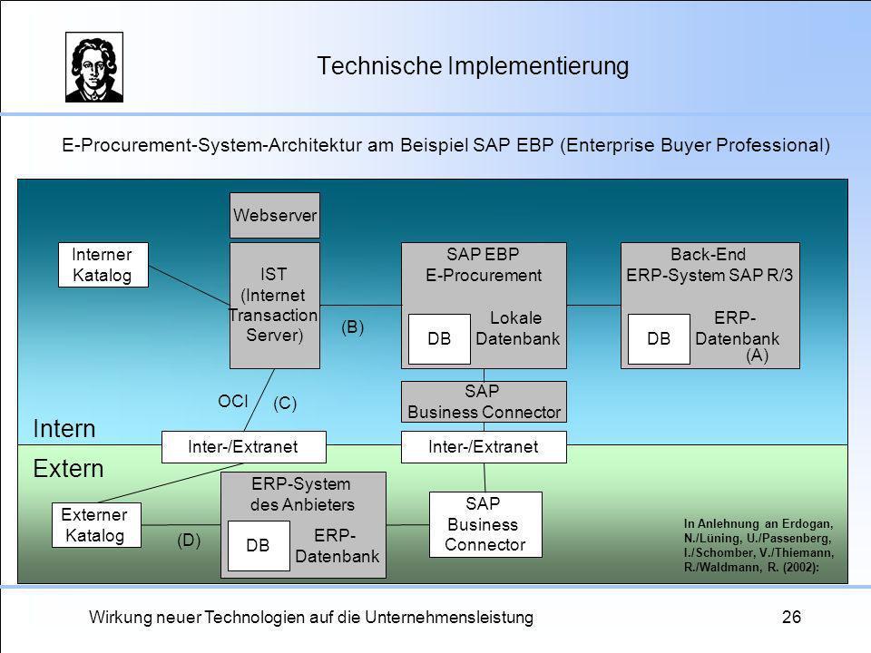 Wirkung neuer Technologien auf die Unternehmensleistung26 Technische Implementierung Interner Katalog IST (Internet Transaction Server) Webserver SAP
