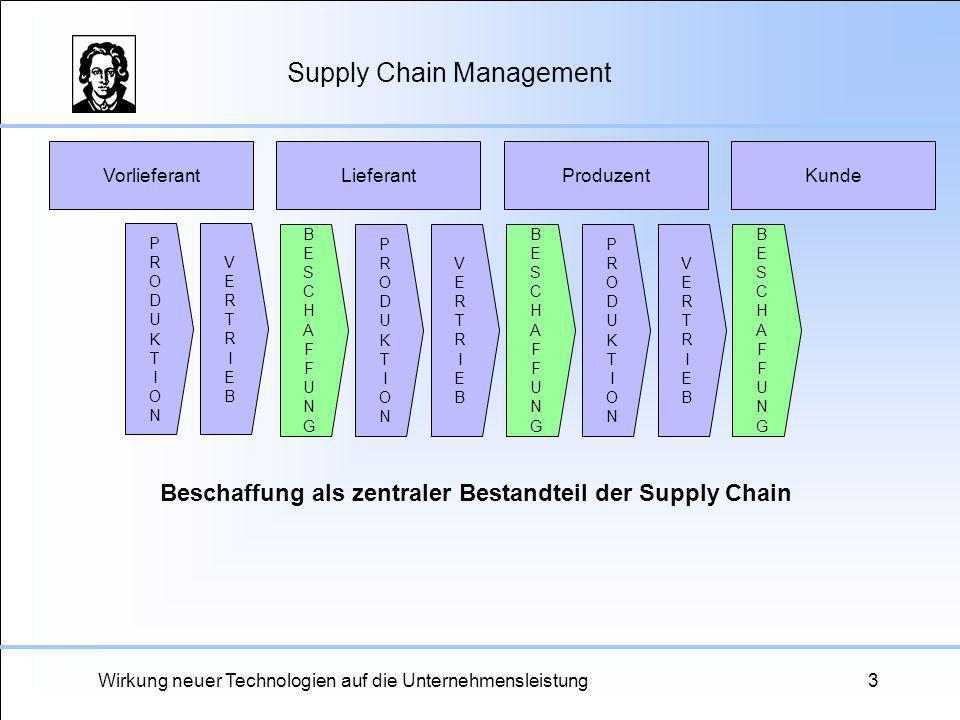 Wirkung neuer Technologien auf die Unternehmensleistung3 Supply Chain Management VorlieferantKundeLieferantProduzent VERTRIEBVERTRIEB BESCHAFFUNGBESCH