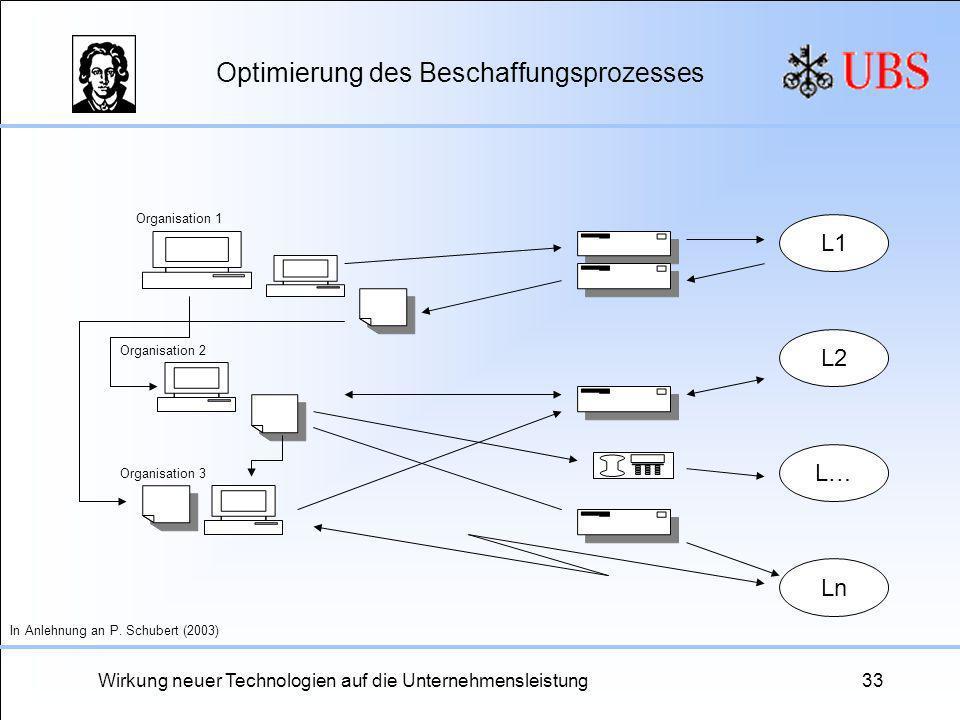Wirkung neuer Technologien auf die Unternehmensleistung33 Optimierung des Beschaffungsprozesses L1 L2 Ln L… Organisation 1 Organisation 2 Organisation