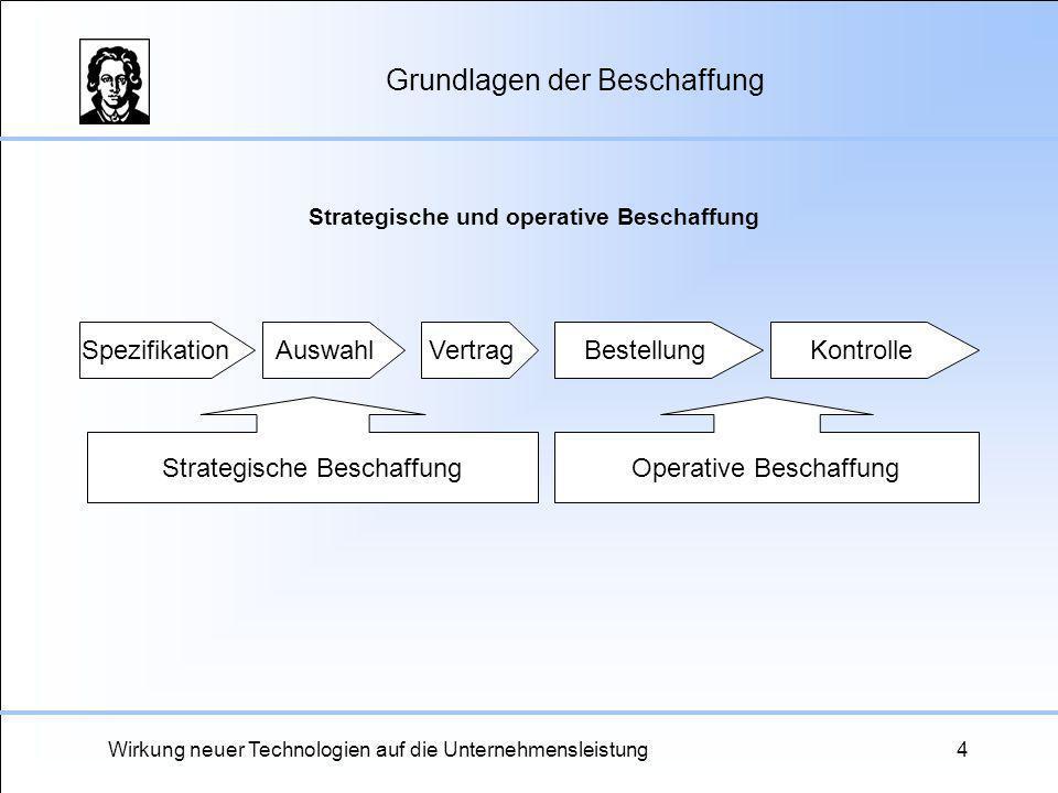 Wirkung neuer Technologien auf die Unternehmensleistung4 Grundlagen der Beschaffung SpezifikationAuswahlVertragKontrolleBestellung Operative Beschaffu