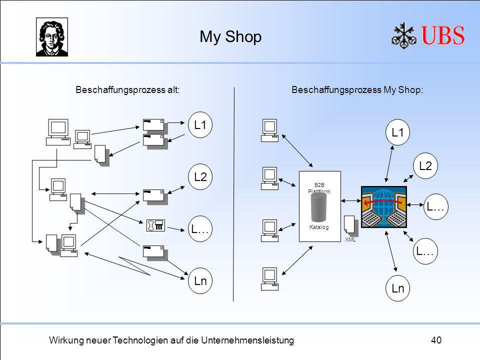 Wirkung neuer Technologien auf die Unternehmensleistung40 My Shop L1 L2 Ln L… L1 L2 L… B2B Plattform Katalog XML Beschaffungsprozess alt:Beschaffungsp