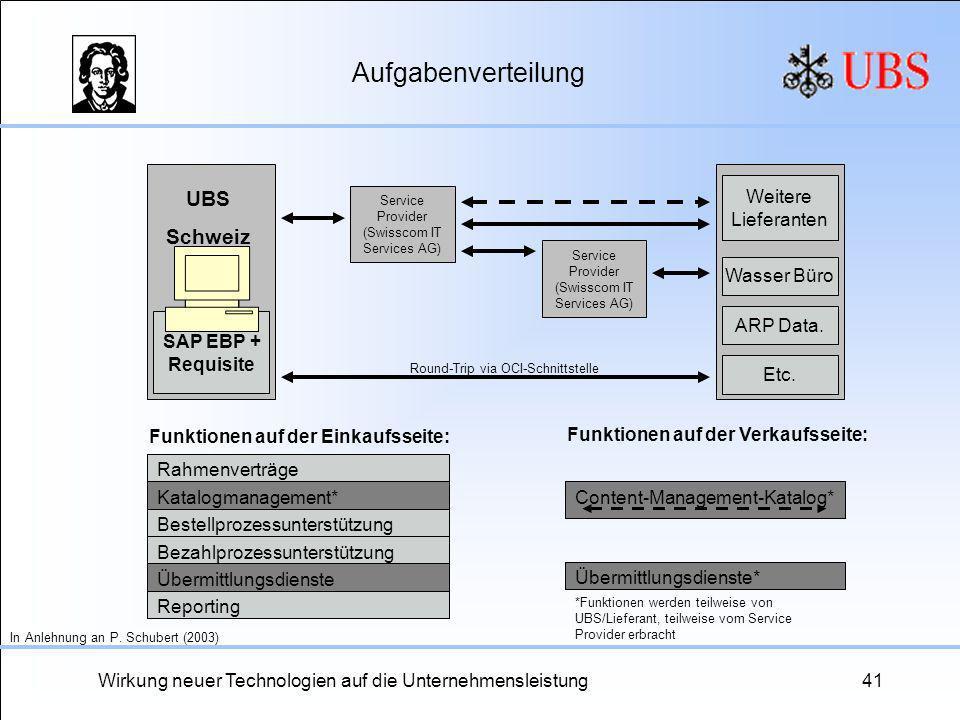Wirkung neuer Technologien auf die Unternehmensleistung41 Aufgabenverteilung Funktionen auf der Verkaufsseite: Service Provider (Swisscom IT Services