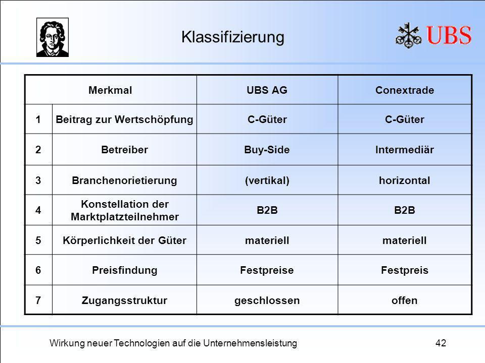 Wirkung neuer Technologien auf die Unternehmensleistung42 Klassifizierung MerkmalUBS AGConextrade 1Beitrag zur WertschöpfungC-Güter 2BetreiberBuy-Side