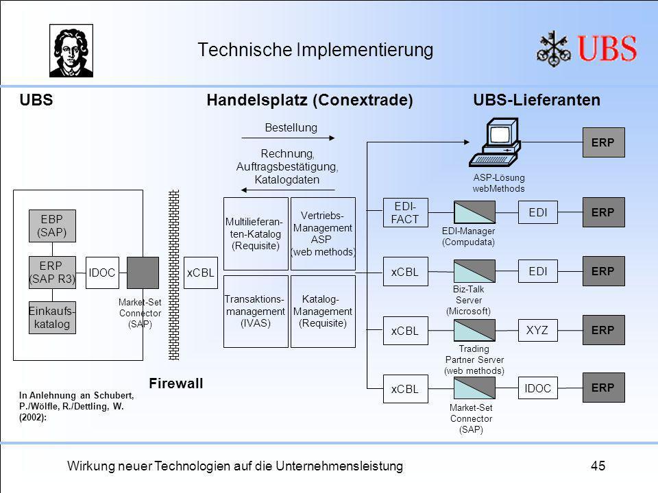 Wirkung neuer Technologien auf die Unternehmensleistung45 Technische Implementierung ERP (SAP R3) UBS IDOC Firewall Handelsplatz (Conextrade) Transakt