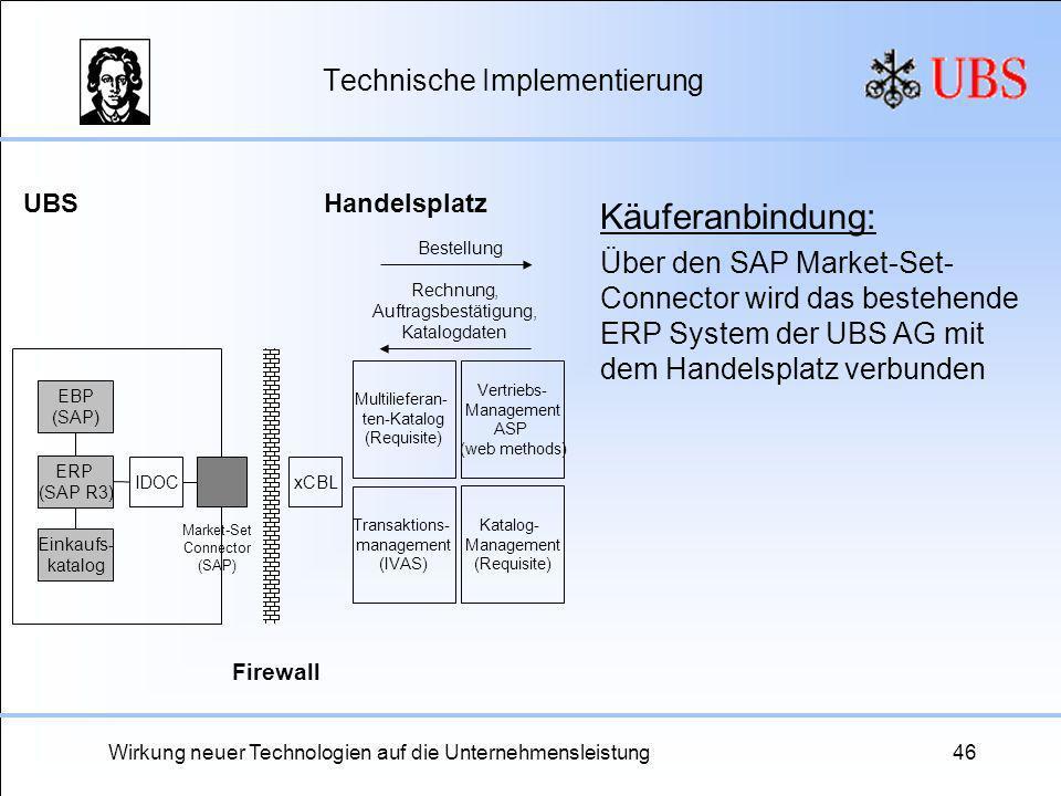 Wirkung neuer Technologien auf die Unternehmensleistung46 Technische Implementierung Käuferanbindung: Über den SAP Market-Set- Connector wird das best
