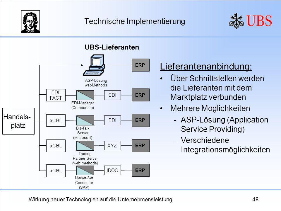 Wirkung neuer Technologien auf die Unternehmensleistung48 Technische Implementierung Lieferantenanbindung: Über Schnittstellen werden die Lieferanten