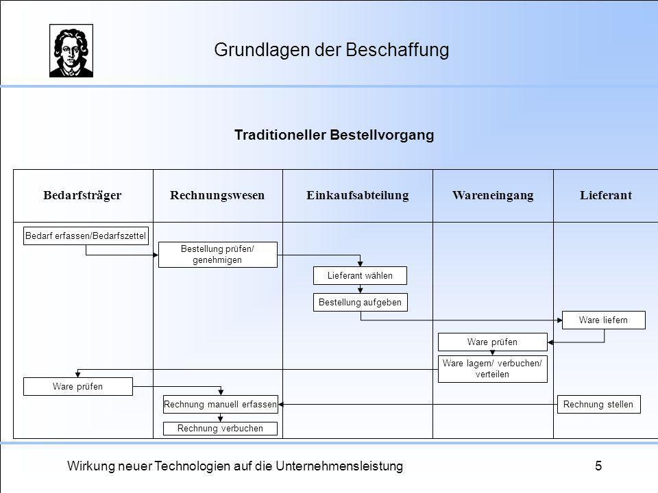 Wirkung neuer Technologien auf die Unternehmensleistung26 Technische Implementierung Interner Katalog IST (Internet Transaction Server) Webserver SAP EBP E-Procurement DB Lokale Datenbank SAP Business Connector Back-End ERP-System SAP R/3 DB ERP- Datenbank Inter-/Extranet ERP-System des Anbieters DB ERP- Datenbank Externer Katalog SAP Business Connector Intern Extern OCI (C) (D) (B) (A) E-Procurement-System-Architektur am Beispiel SAP EBP (Enterprise Buyer Professional) In Anlehnung an Erdogan, N./Lüning, U./Passenberg, I./Schomber, V./Thiemann, R./Waldmann, R.