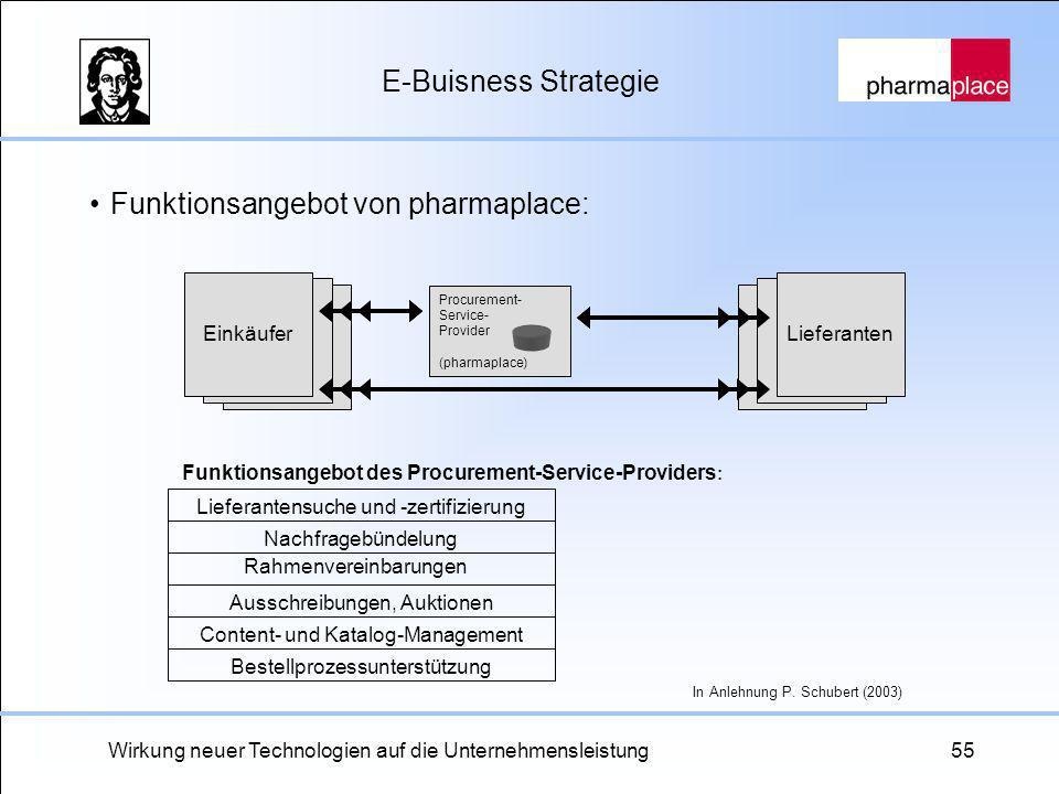 Wirkung neuer Technologien auf die Unternehmensleistung55 E-Buisness Strategie LieferantenEinkäufer Bestellprozessunterstützung Content- und Katalog-M