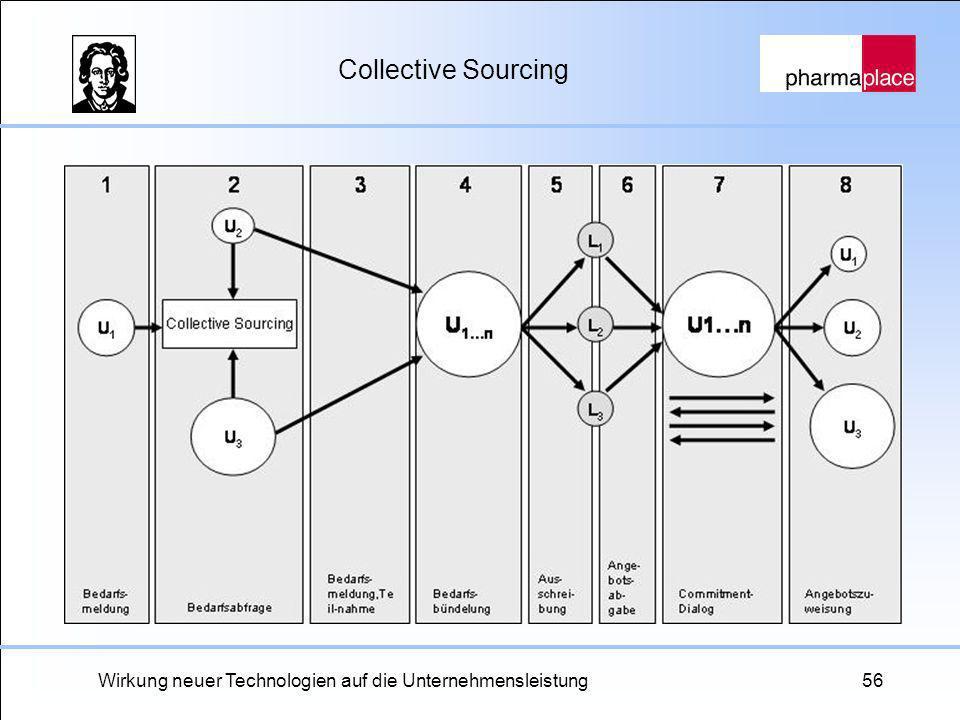 Wirkung neuer Technologien auf die Unternehmensleistung56 Collective Sourcing