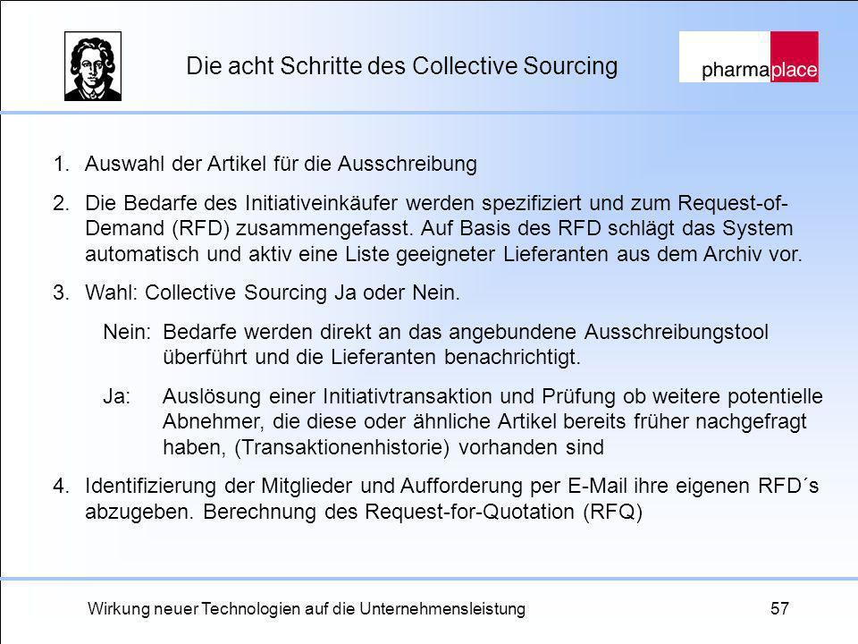 Wirkung neuer Technologien auf die Unternehmensleistung57 Die acht Schritte des Collective Sourcing 1.Auswahl der Artikel für die Ausschreibung 2. Die