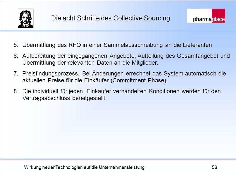 Wirkung neuer Technologien auf die Unternehmensleistung58 Die acht Schritte des Collective Sourcing 5.Übermittlung des RFQ in einer Sammelausschreibun