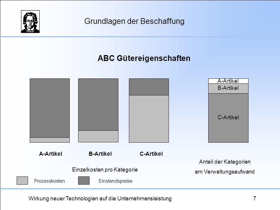 Wirkung neuer Technologien auf die Unternehmensleistung7 Grundlagen der Beschaffung A-ArtikelB-ArtikelC-Artikel Einzelkosten pro Kategorie Prozesskost
