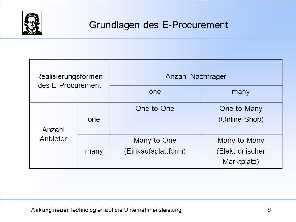 Wirkung neuer Technologien auf die Unternehmensleistung9 Grundlagen des E-Procurement Realisierungsformen des E-Procurement Anzahl Nachfrager onemany