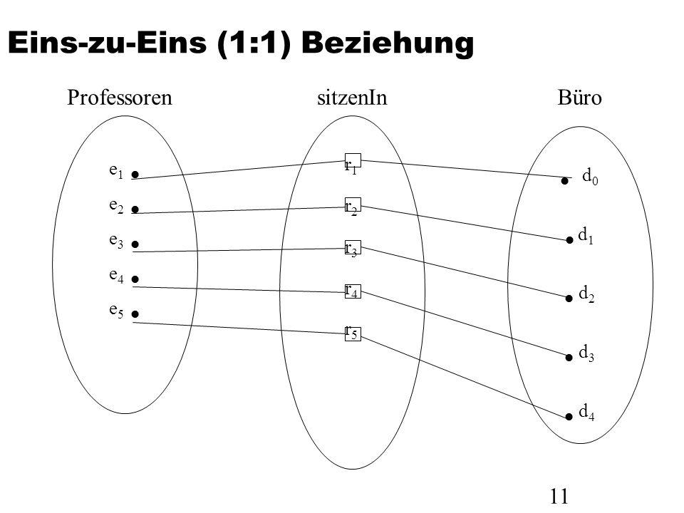 11 Eins-zu-Eins (1:1) Beziehung e 1 e 2 e 3 e 4 e 5 Professoren r1r2r3r4r5r1r2r3r4r5 sitzenIn d 0 d 1 d 2 d 3 d 4 Büro