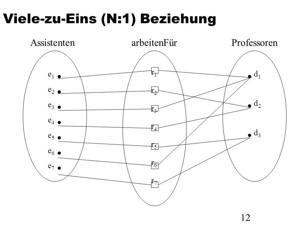 12 Viele-zu-Eins (N:1) Beziehung e 1 e 2 e 3 e 4 e 5 e 6 e 7 Assistenten r1r2r3r4r5r6r7r1r2r3r4r5r6r7 arbeitenFür d 1 d 2 d 3 Professoren