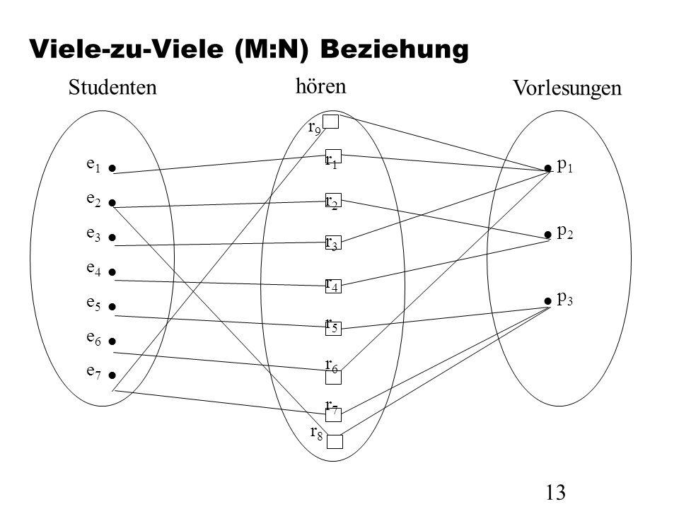 13 Viele-zu-Viele (M:N) Beziehung e 1 e 2 e 3 e 4 e 5 e 6 e 7 r1r2r3r4r5r6r7r1r2r3r4r5r6r7 p 1 p 2 p 3 r8r8 r9r9 Studenten hören Vorlesungen