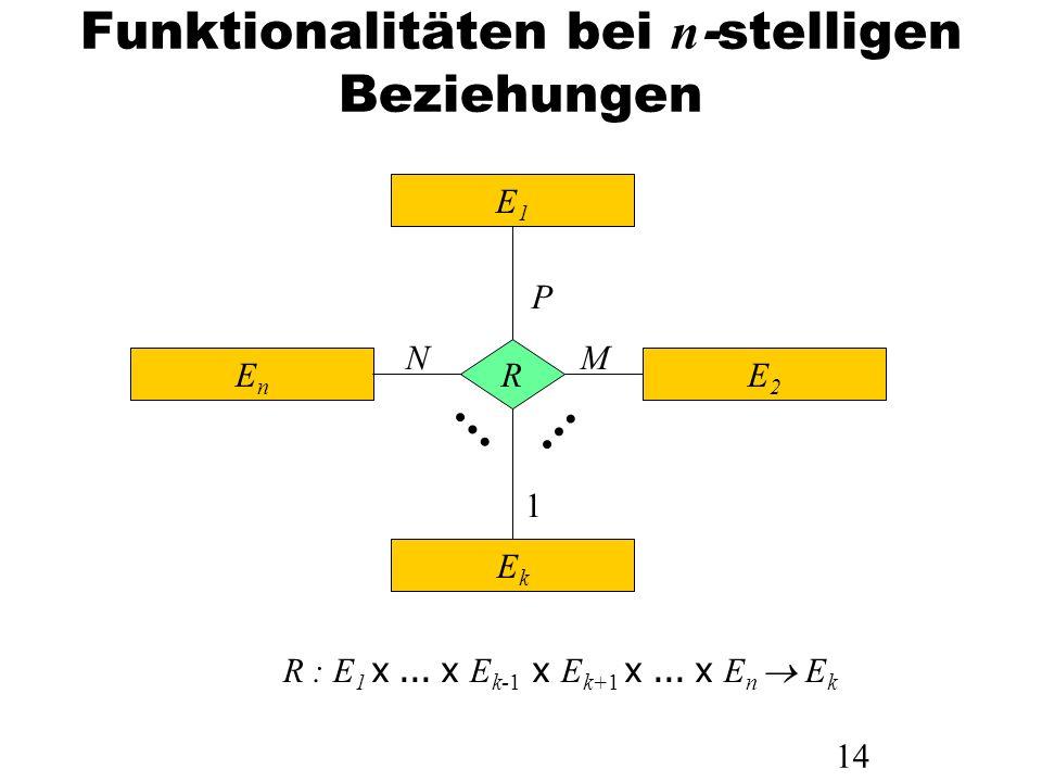 14 Funktionalitäten bei n -stelligen Beziehungen E1E1 EnEn E2E2 EkEk R P MN 1 R : E 1 x... x E k-1 x E k+1 x... x E n E k