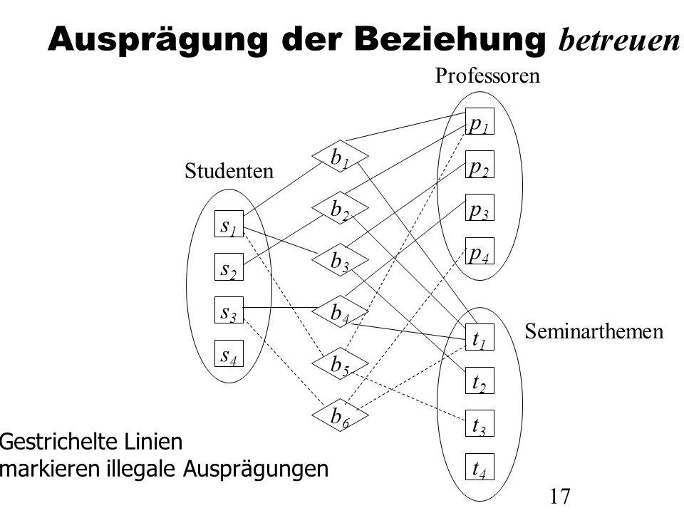 17 Ausprägung der Beziehung betreuen Professoren Seminarthemen p1p1 p2p2 p3p3 p4p4 t1t1 t2t2 t3t3 t4t4 s1s1 s2s2 s3s3 s4s4 b1b1 b2b2 b3b3 b4b4 b5b5 b6