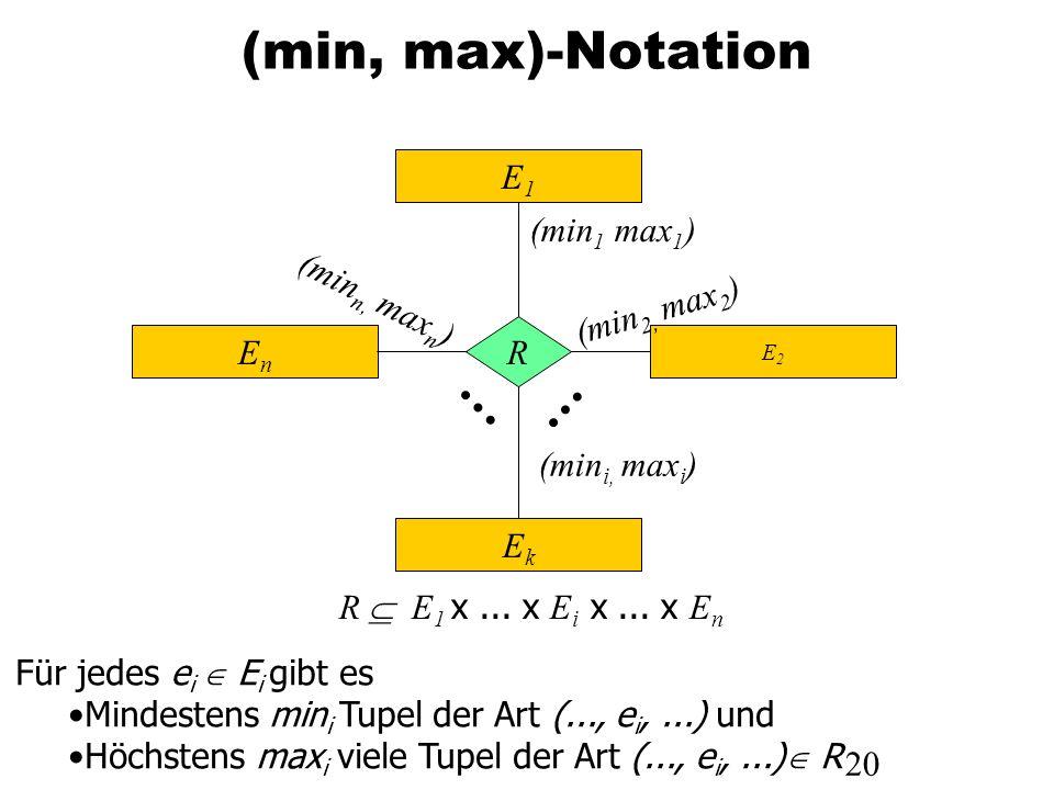 20 (min, max)-Notation E2E2 R E 1 x... x E i x... x E n E1E1 EnEn EkEk R (min 1 max 1 ) (min 2, max 2 ) (min i, max i ) (min n, max n ) Für jedes e i