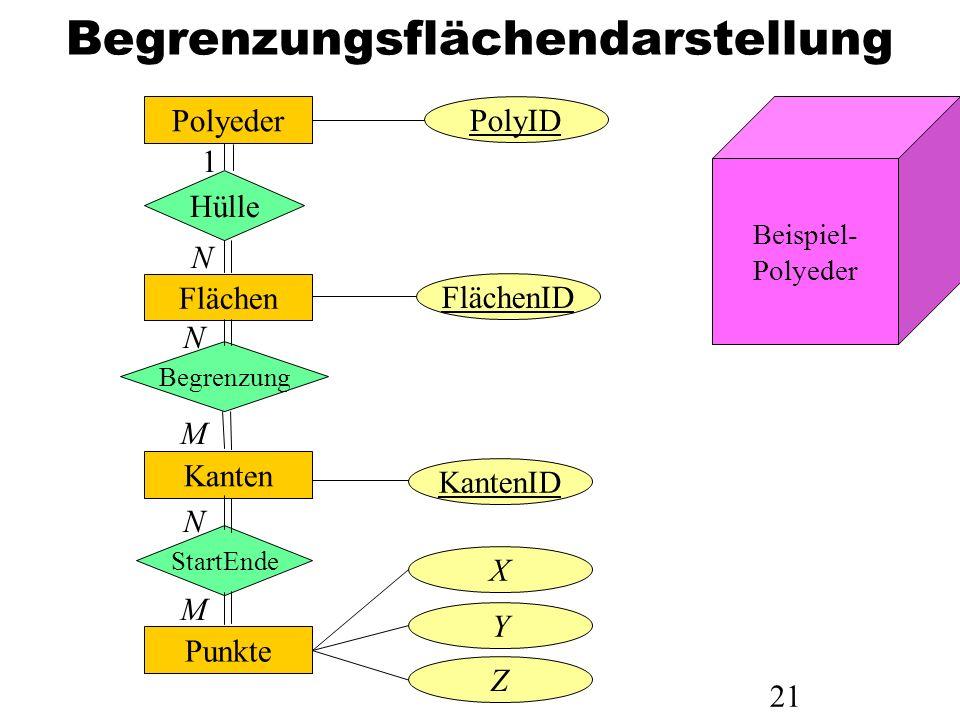 21 Begrenzungsflächendarstellung Polyeder Hülle Flächen Begrenzung Kanten StartEnde Punkte PolyID FlächenID KantenID X Y Z 1 N N M N M Beispiel- Polye