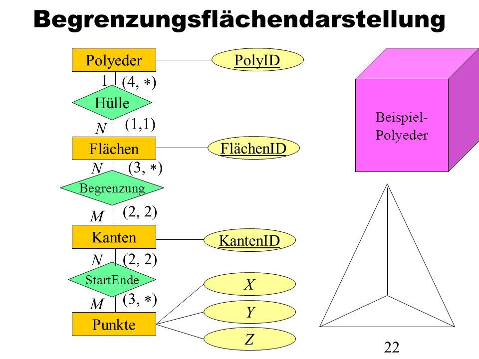 22 Begrenzungsflächendarstellung Polyeder Hülle Flächen Begrenzung Kanten StartEnde Punkte PolyID FlächenID KantenID X Y Z 1 N N M N M (4, ) (1,1) (3,