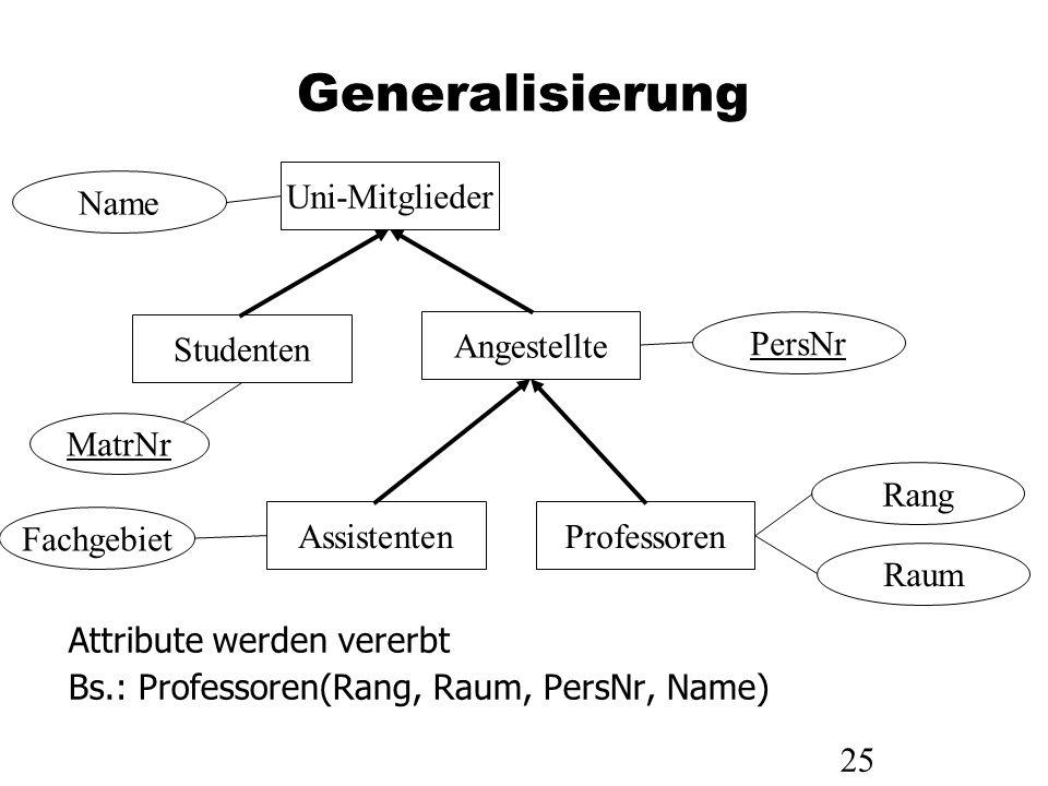 25 Generalisierung MatrNr Uni-Mitglieder Studenten AssistentenProfessoren Fachgebiet Name Angestellte PersNr Raum Rang Attribute werden vererbt Bs.: P