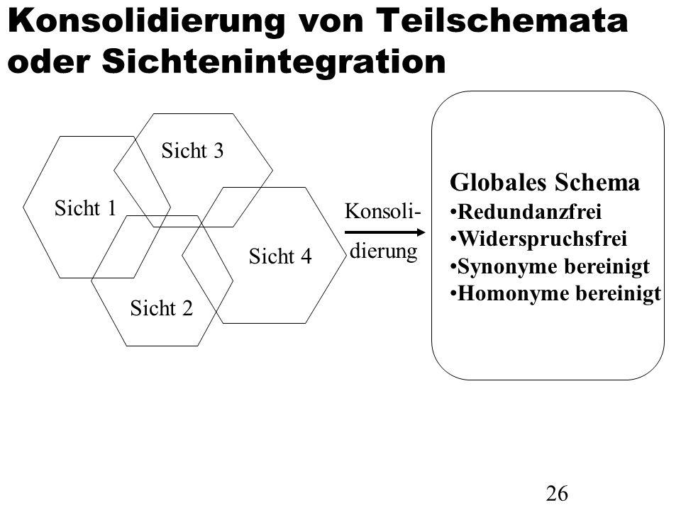 26 Konsolidierung von Teilschemata oder Sichtenintegration Sicht 3 Sicht 4 Sicht 2 Sicht 1 Globales Schema Redundanzfrei Widerspruchsfrei Synonyme ber