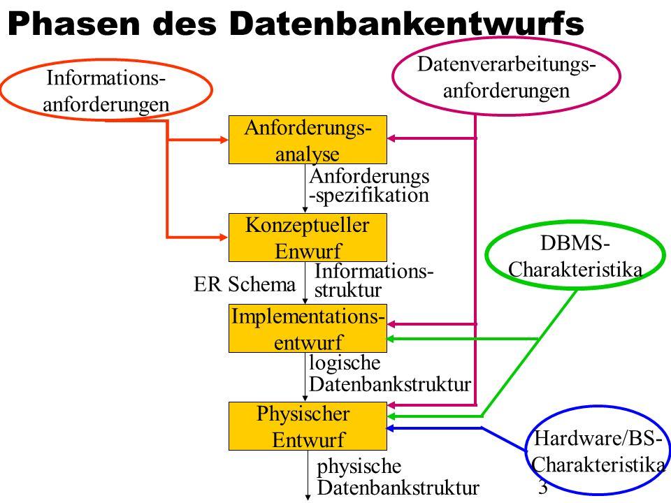 3 Hardware/BS- Charakteristika Datenverarbeitungs- anforderungen Informations- anforderungen physische Datenbankstruktur DBMS- Charakteristika Physisc