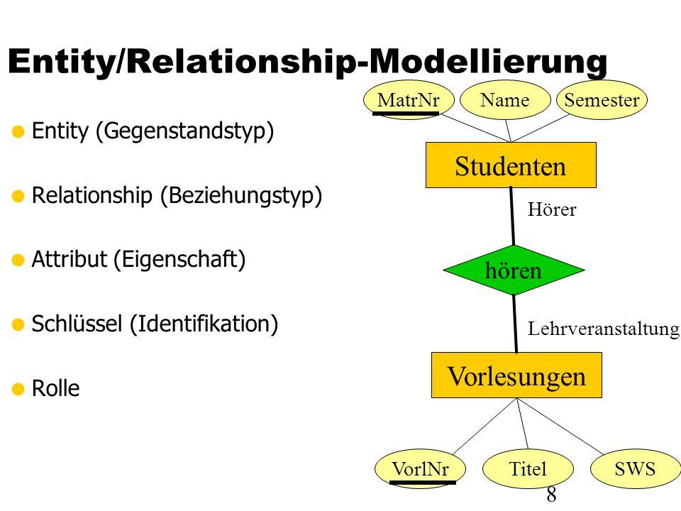 8 Entity/Relationship-Modellierung Entity (Gegenstandstyp) Relationship (Beziehungstyp) Attribut (Eigenschaft) Schlüssel (Identifikation) Rolle Studen