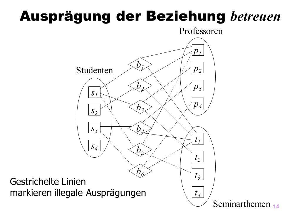 14 Ausprägung der Beziehung betreuen Professoren Seminarthemen p1p1 p2p2 p3p3 p4p4 t1t1 t2t2 t3t3 t4t4 s1s1 s2s2 s3s3 s4s4 b1b1 b2b2 b3b3 b4b4 b5b5 b6