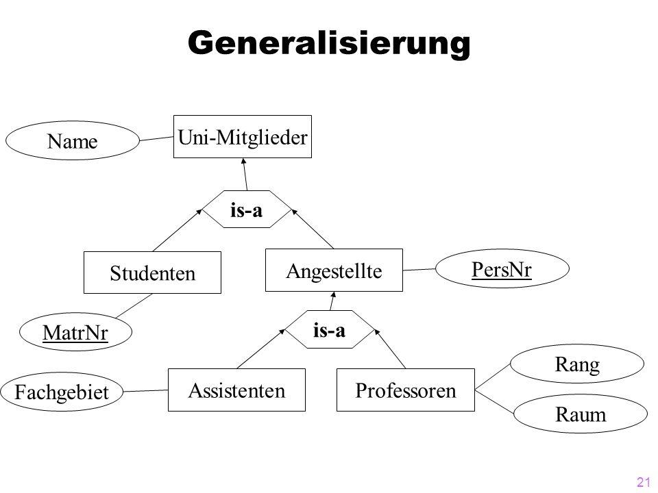 21 Generalisierung MatrNr Uni-Mitglieder is-a Studenten Assistenten is-a Professoren Fachgebiet Name Angestellte PersNr Raum Rang