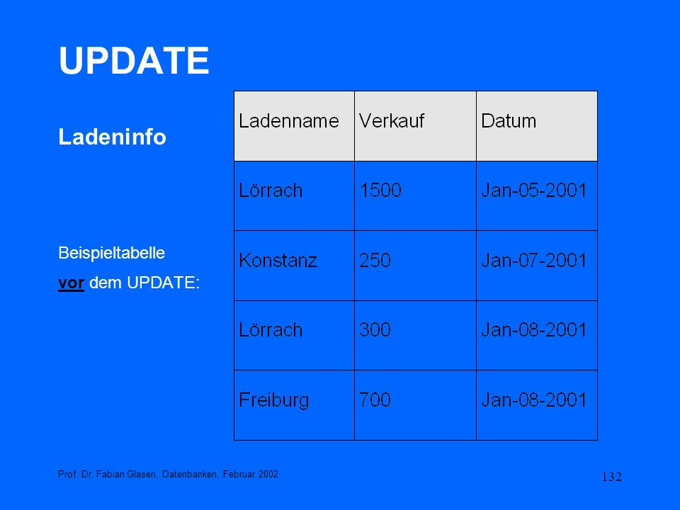 132 UPDATE Ladeninfo Beispieltabelle vor dem UPDATE: Prof. Dr. Fabian Glasen, Datenbanken, Februar 2002