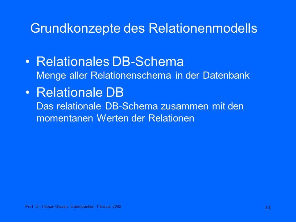 14 Grundkonzepte des Relationenmodells Relationales DB-Schema Menge aller Relationenschema in der Datenbank Relationale DB Das relationale DB-Schema z