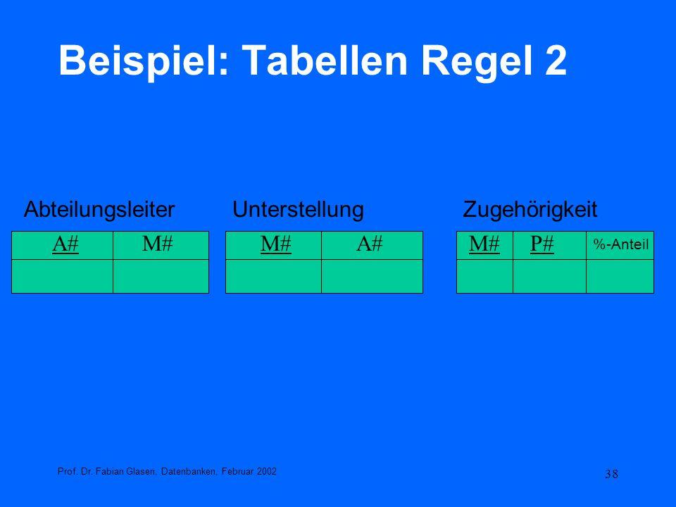 38 Beispiel: Tabellen Regel 2 Prof. Dr. Fabian Glasen, Datenbanken, Februar 2002 AbteilungsleiterUnterstellungZugehörigkeit A#M# A#M# P# %-Anteil