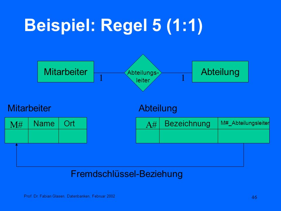 46 Beispiel: Regel 5 (1:1) Prof. Dr. Fabian Glasen, Datenbanken, Februar 2002 MitarbeiterAbteilung Abteilungs- leiter 11 AbteilungMitarbeiter A# Bezei