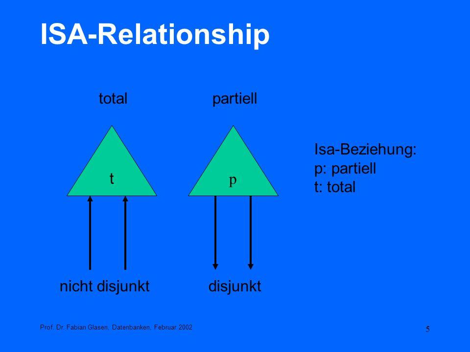 5 ISA-Relationship Prof. Dr. Fabian Glasen, Datenbanken, Februar 2002 p Isa-Beziehung: p: partiell t: total t nicht disjunktdisjunkt totalpartiell