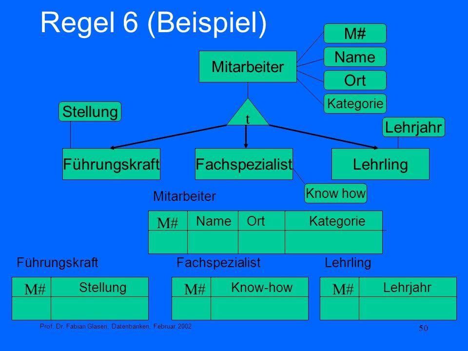 50 Regel 6 (Beispiel) Prof. Dr. Fabian Glasen, Datenbanken, Februar 2002 FührungskraftFachspezialistLehrling Mitarbeiter t M# NameOrt Führungskraft M#