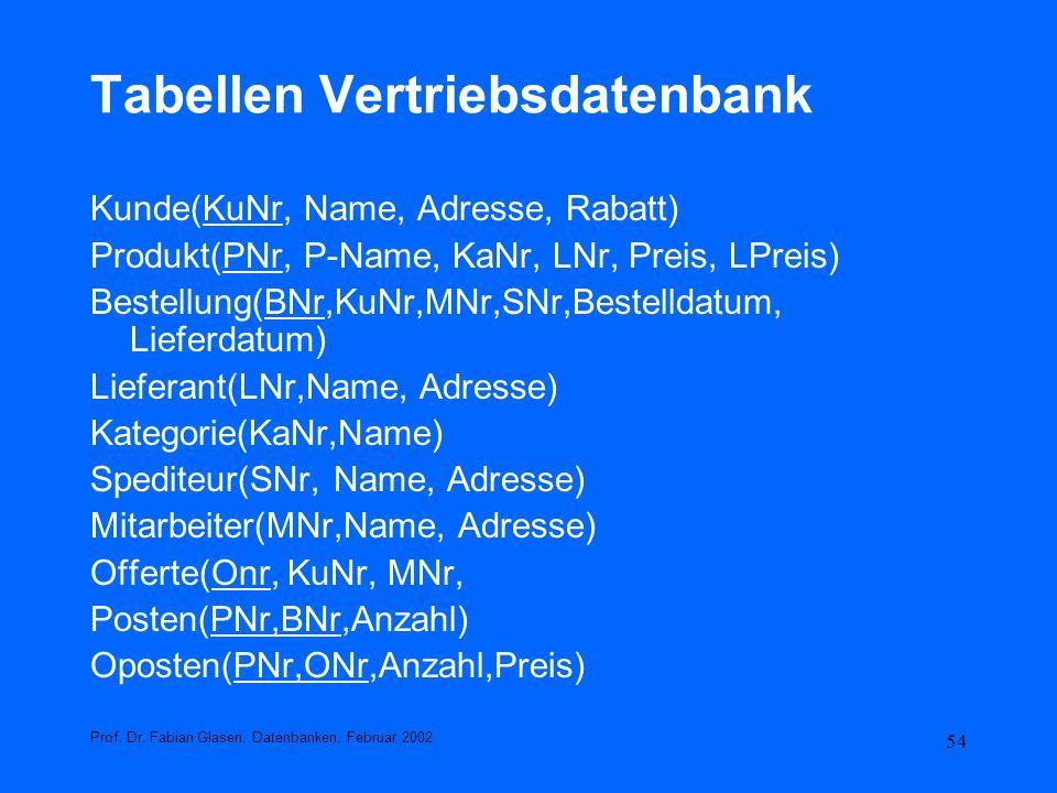 54 Tabellen Vertriebsdatenbank Kunde(KuNr, Name, Adresse, Rabatt) Produkt(PNr, P-Name, KaNr, LNr, Preis, LPreis) Bestellung(BNr,KuNr,MNr,SNr,Bestellda
