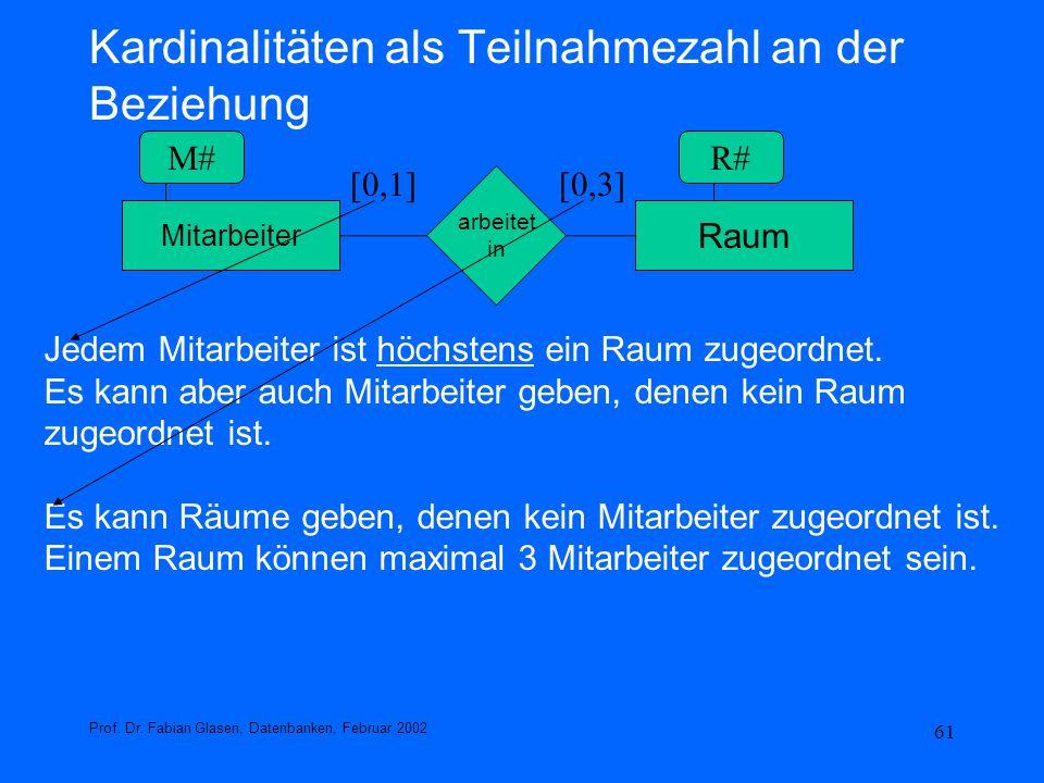 61 Kardinalitäten als Teilnahmezahl an der Beziehung Prof. Dr. Fabian Glasen, Datenbanken, Februar 2002 Mitarbeiter Raum arbeitet in [0,1][0,3] Jedem