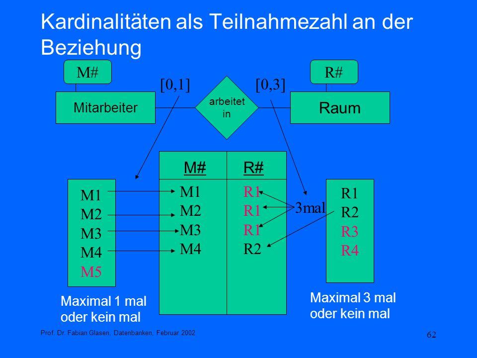 62 Kardinalitäten als Teilnahmezahl an der Beziehung Prof. Dr. Fabian Glasen, Datenbanken, Februar 2002 Mitarbeiter Raum arbeitet in [0,1][0,3] M#R# M