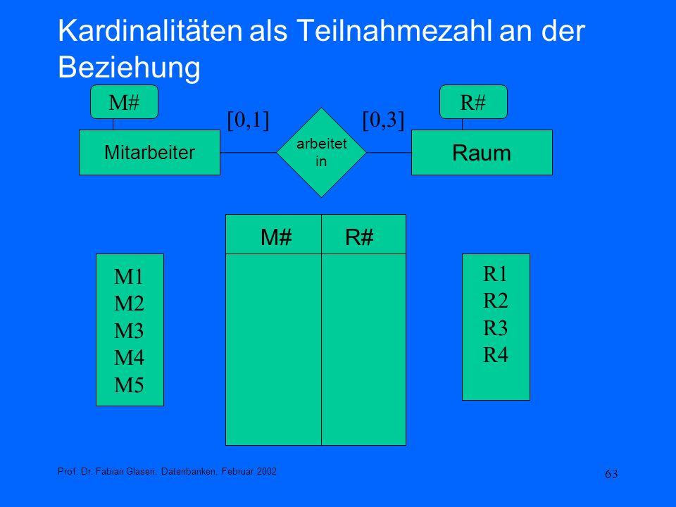 63 Kardinalitäten als Teilnahmezahl an der Beziehung Prof. Dr. Fabian Glasen, Datenbanken, Februar 2002 Mitarbeiter Raum arbeitet in [0,1][0,3] M#R# M