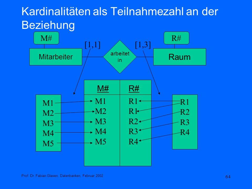 64 Kardinalitäten als Teilnahmezahl an der Beziehung Prof. Dr. Fabian Glasen, Datenbanken, Februar 2002 Mitarbeiter Raum arbeitet in [1,1][1,3] M#R# M