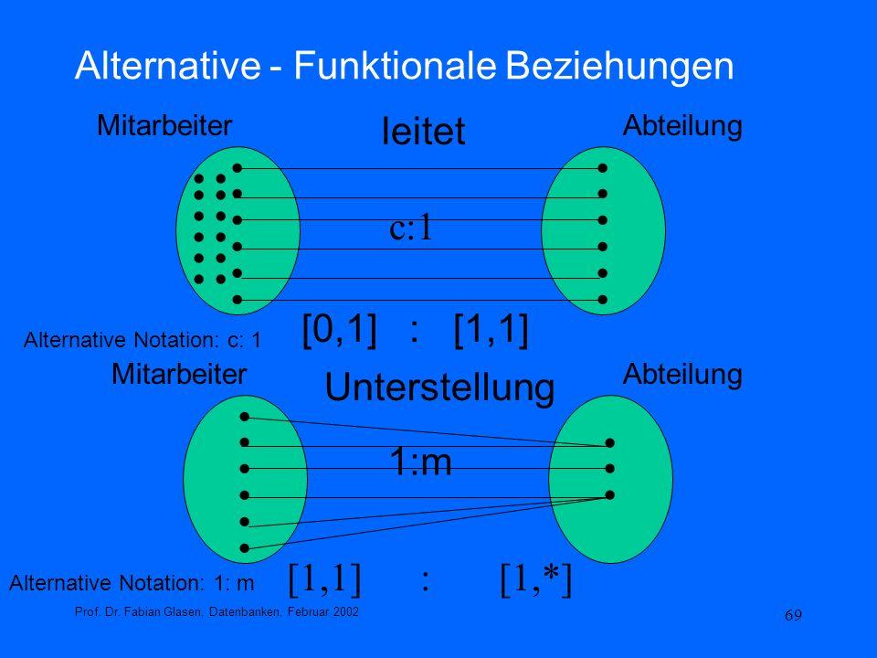 69 Alternative - Funktionale Beziehungen Prof. Dr. Fabian Glasen, Datenbanken, Februar 2002........................ [0,1] : [1,1].................. Mi