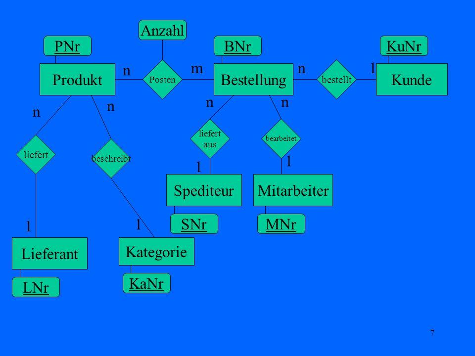 18 Definition: Fremdschlüssel Ein Fremdschlüssel einer Tabelle ist ein Attribut, oder eine Attributs- kombination, das (bzw.