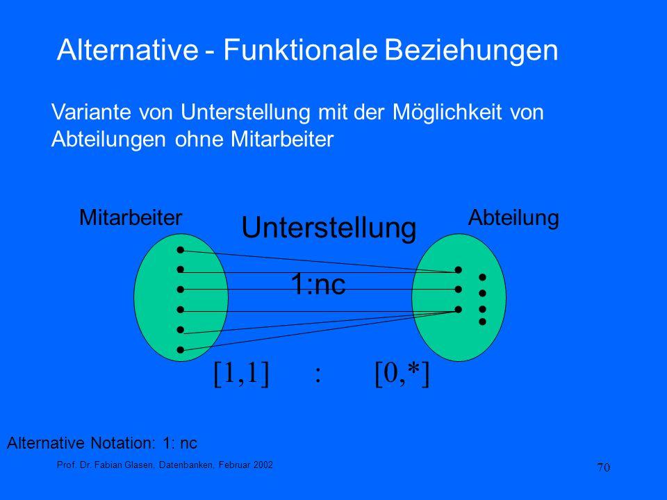 70 Alternative - Funktionale Beziehungen Prof. Dr. Fabian Glasen, Datenbanken, Februar 2002 Alternative Notation: 1: nc.................. MitarbeiterA
