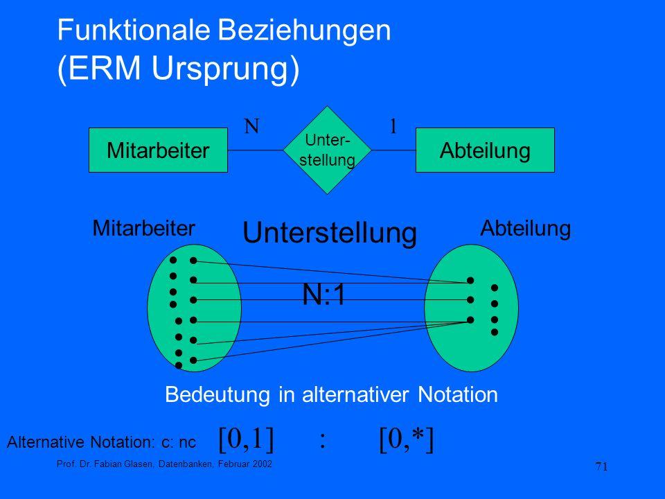71 Funktionale Beziehungen (ERM Ursprung) Prof. Dr. Fabian Glasen, Datenbanken, Februar 2002 [0,1] : [0,*] Alternative Notation: c: nc MitarbeiterAbte