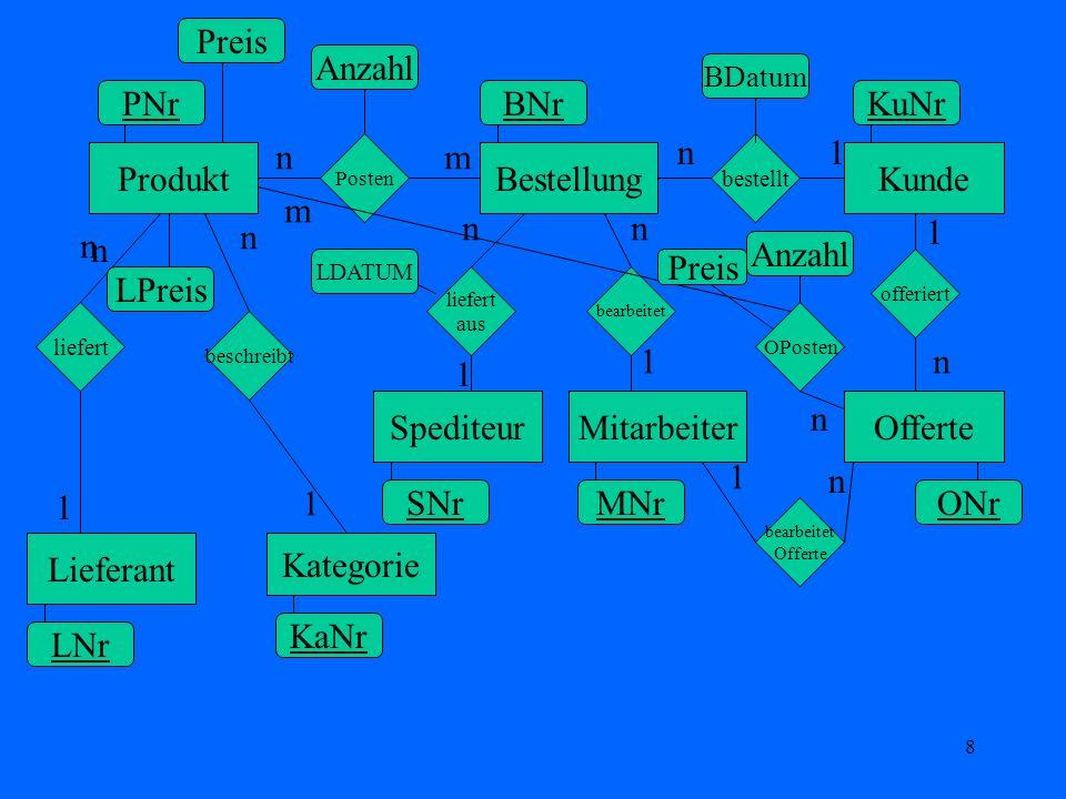 8 ProduktBestellungKunde Lieferant SpediteurMitarbeiter Kategorie Offerte liefert beschreibt liefert aus Posten bestellt bearbeitet offeriert PNrBNrKu
