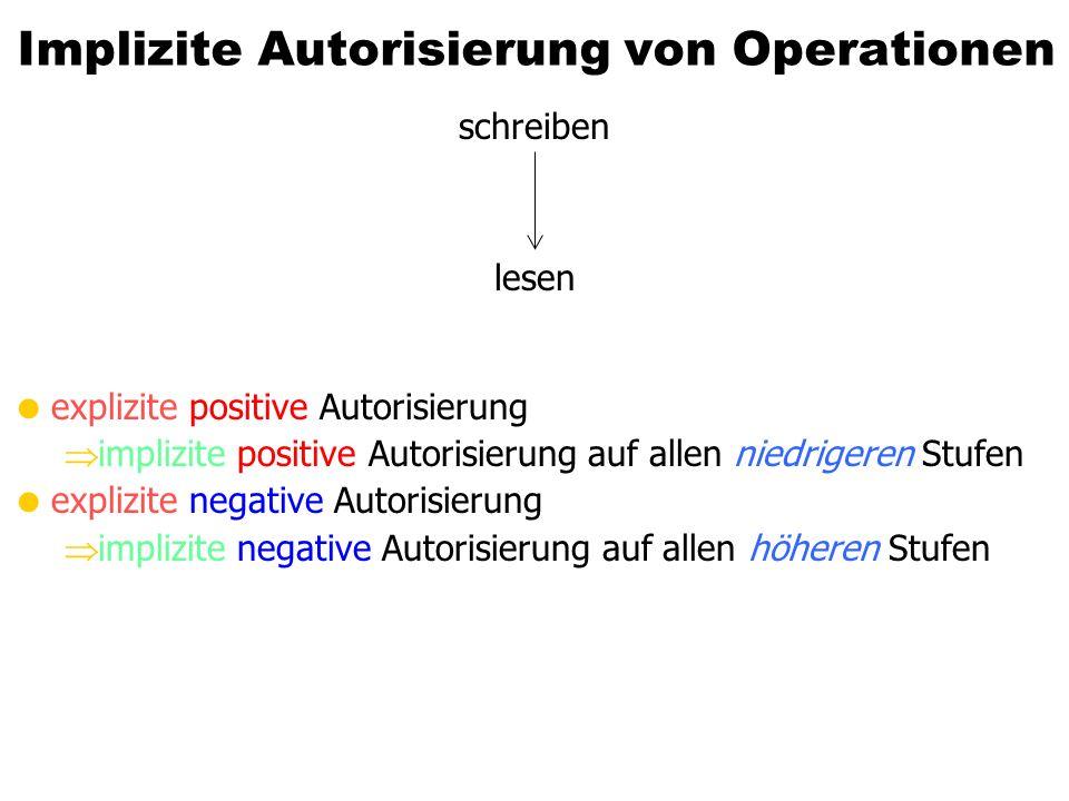 Implizite Autorisierung von Operationen explizite positive Autorisierung implizite positive Autorisierung auf allen niedrigeren Stufen explizite negat