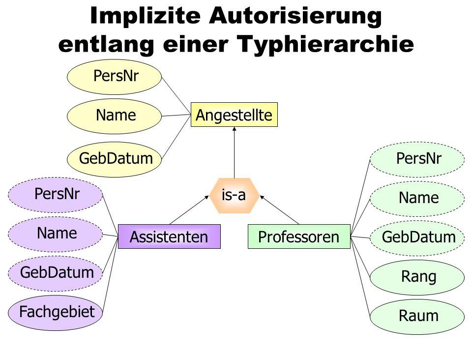 Implizite Autorisierung entlang einer Typhierarchie Angestellte is-a AssistentenProfessoren PersNr Name GebDatum Name PersNr Rang Raum GebDatum Name P