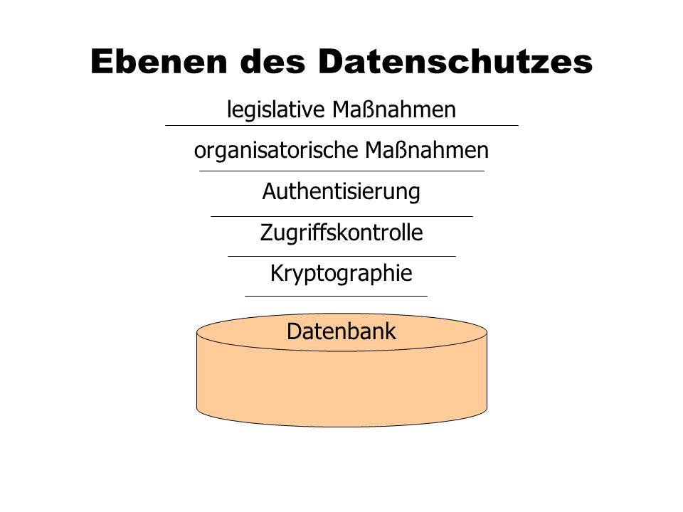 Ebenen des Datenschutzes legislative Maßnahmen organisatorische Maßnahmen Authentisierung Zugriffskontrolle Kryptographie Datenbank